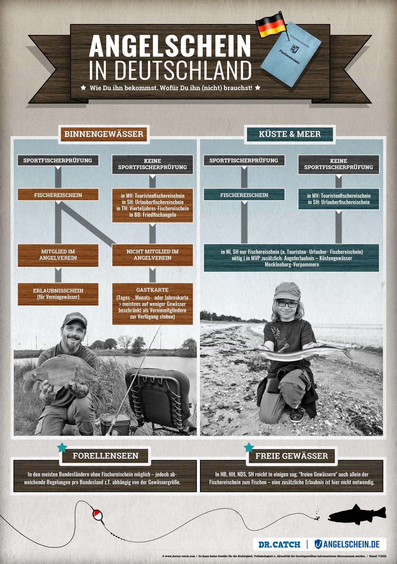 Infografik Angeln Deutschland