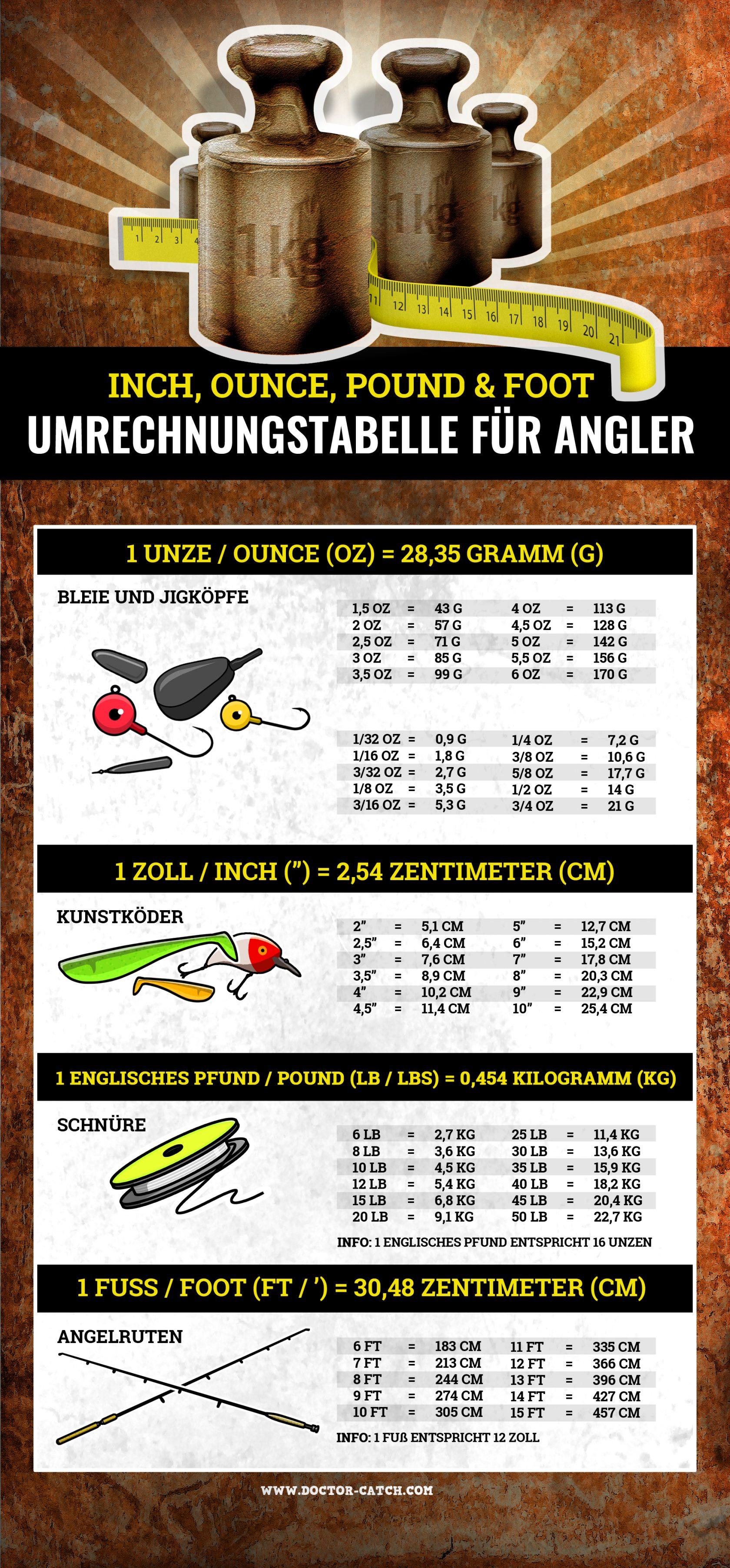 Umrechnungstabelle Angeln: oz, inch, ft, lbs