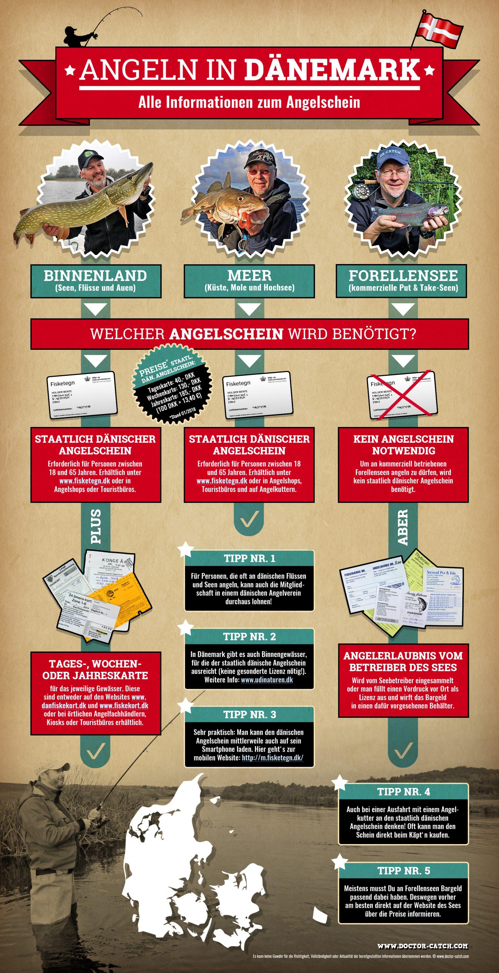 Infografik Angelschein Dänemark