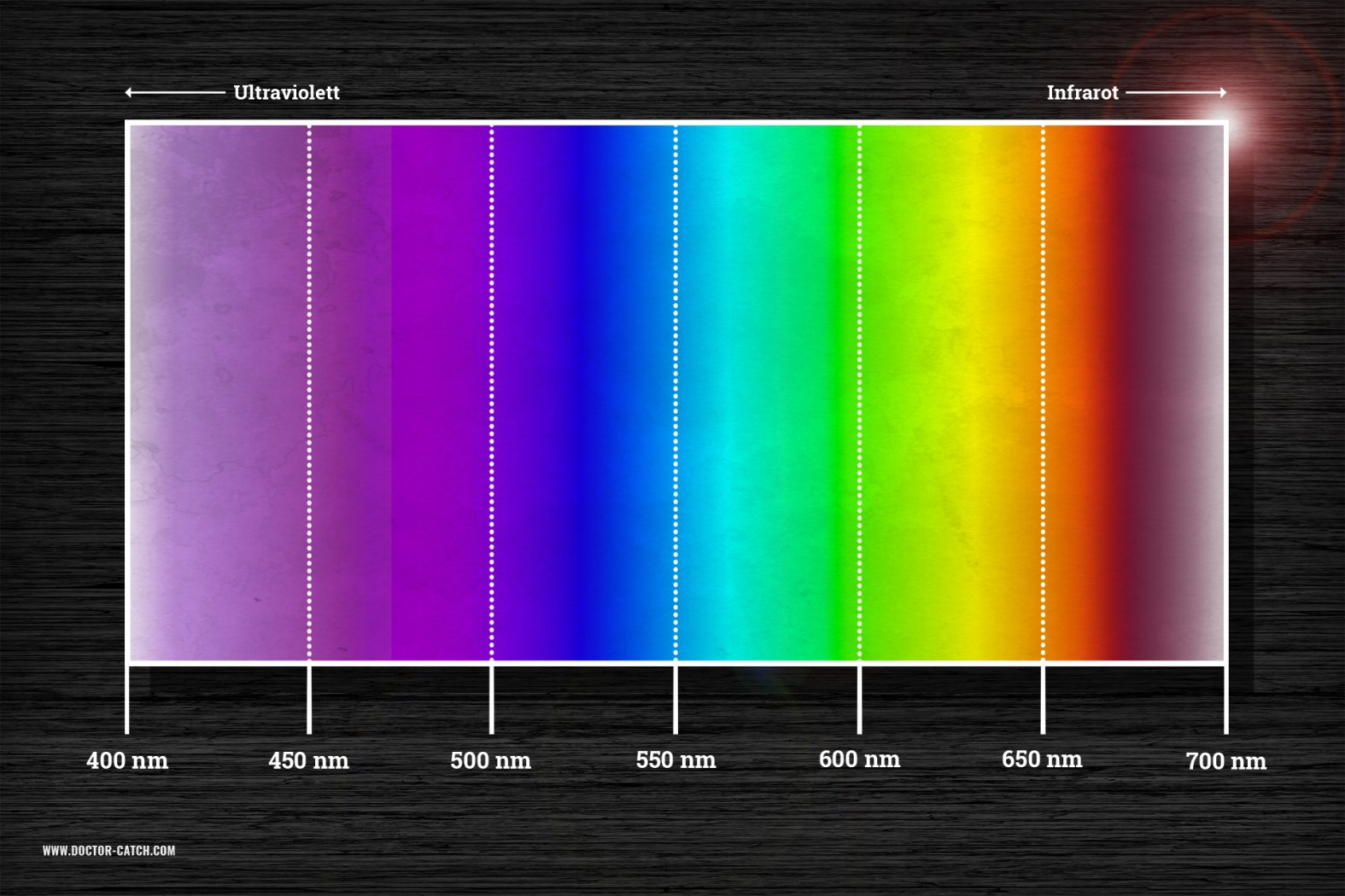 Wellenlänge UV-Farben