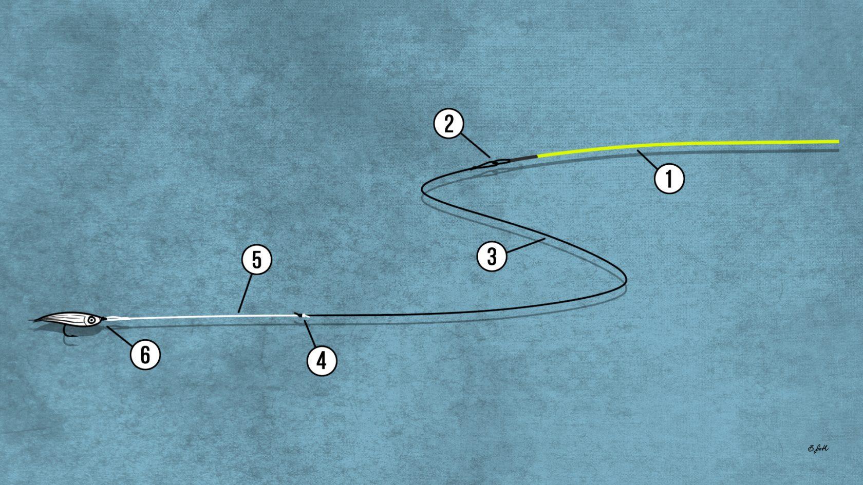 Vorfach-Montage Streamerfischen mit Sinkvorfach