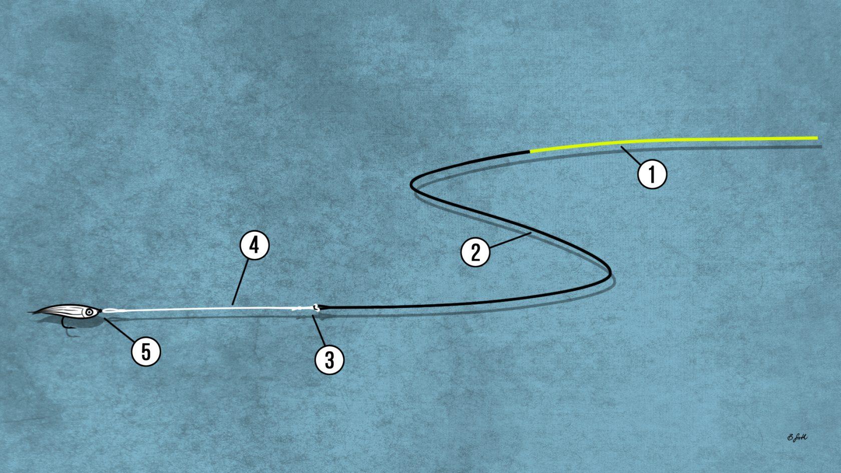 Vorfach-Montage Streamerfischen mit Sinktip
