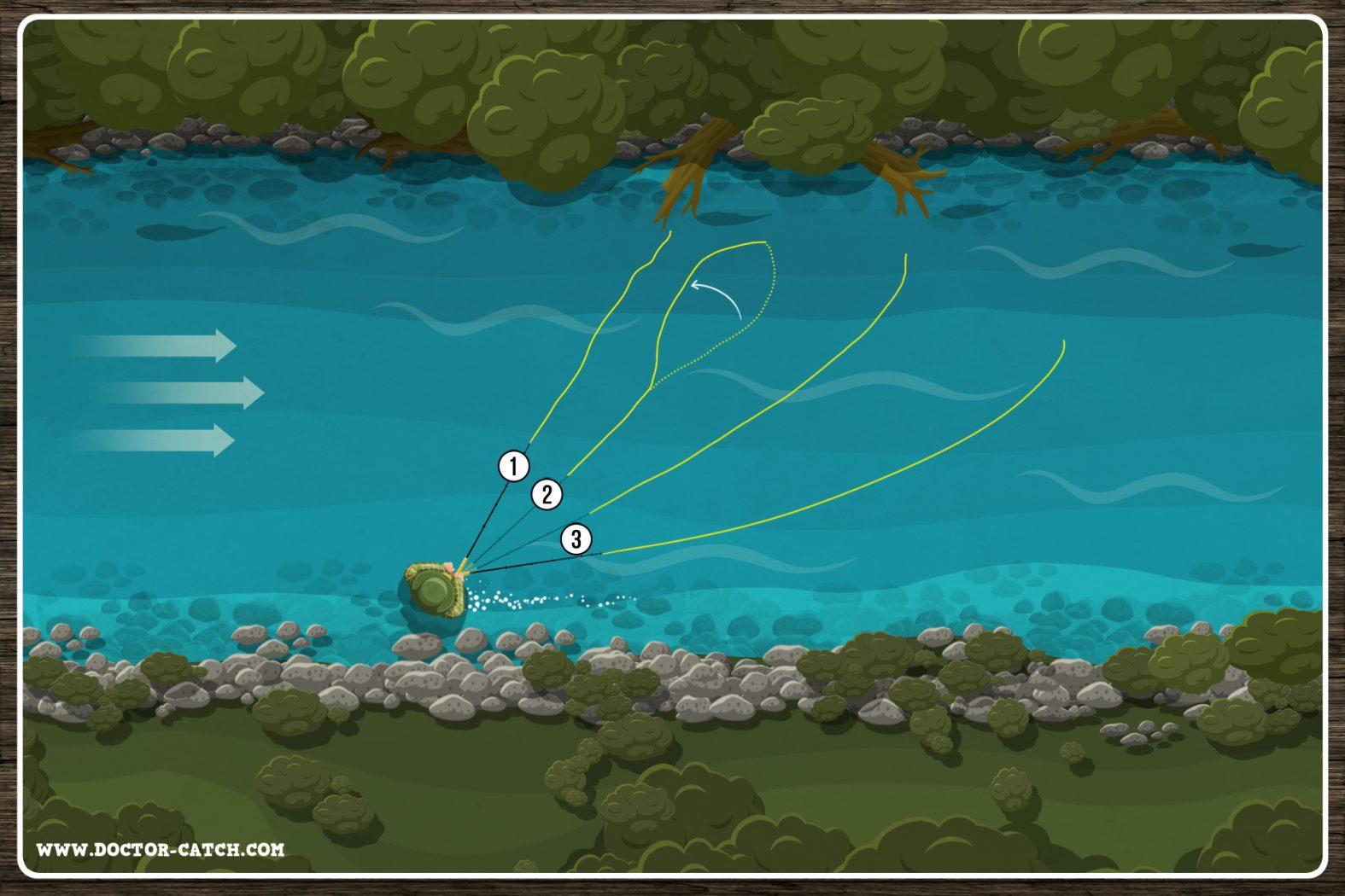 Technik für Fliegenfischen mit Streamer