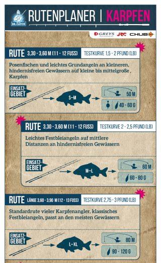 Karpfenrute – welche Länge, welches Wurfgewicht