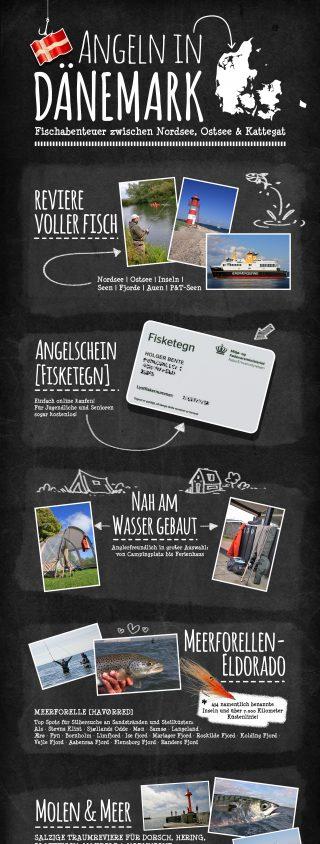 Angeln und Angelurlaub in Dänemark