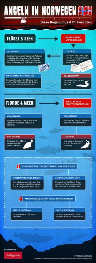 Infografik über Erlaubnis zum Angeln in Norwegen