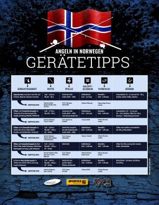 Norwegen Angelausrüstung Tipps