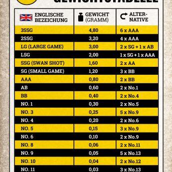 pfund in kg tabelle