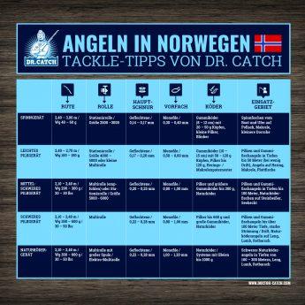 Geräte-Empfehlung für Norwegen