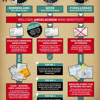 Infografik Angelschein in Dänemark