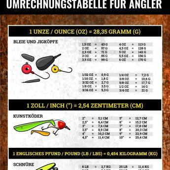 Für Angler: Umrechnungstabelle für englische Maßeinheiten